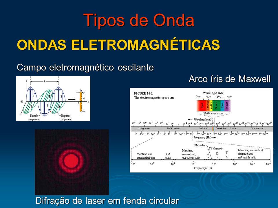 Tipos de Onda ONDAS ELETROMAGNÉTICAS Campo eletromagnético oscilante