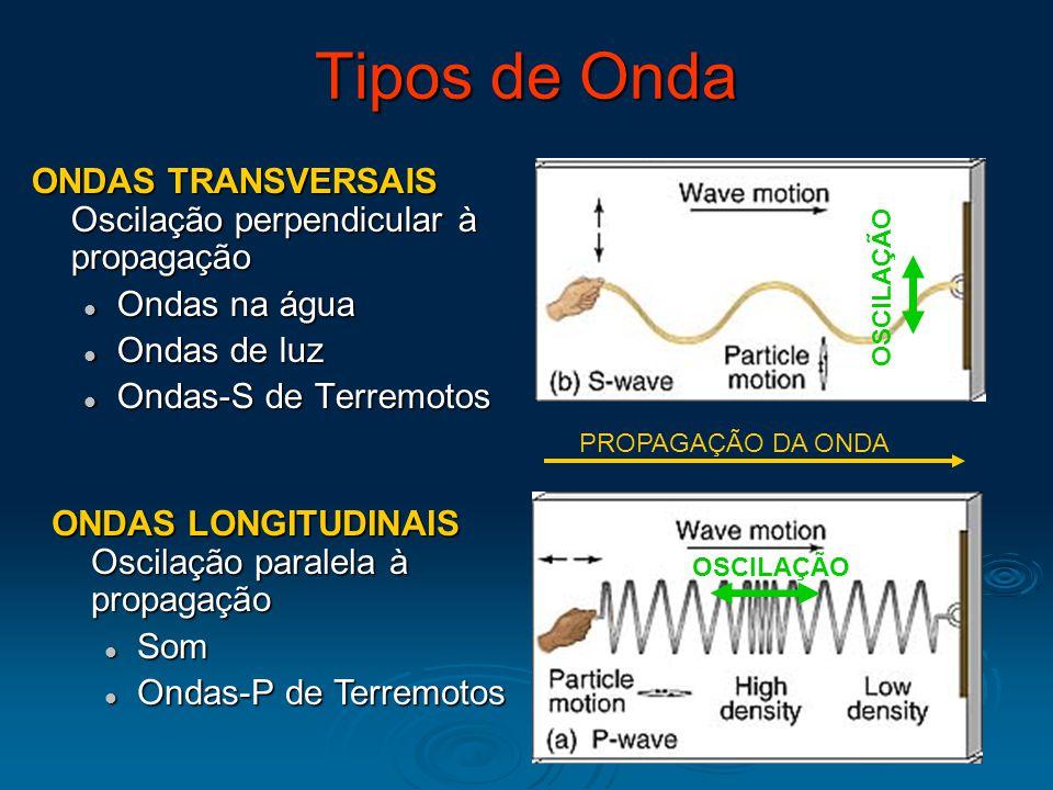 Tipos de Onda ONDAS TRANSVERSAIS Oscilação perpendicular à propagação