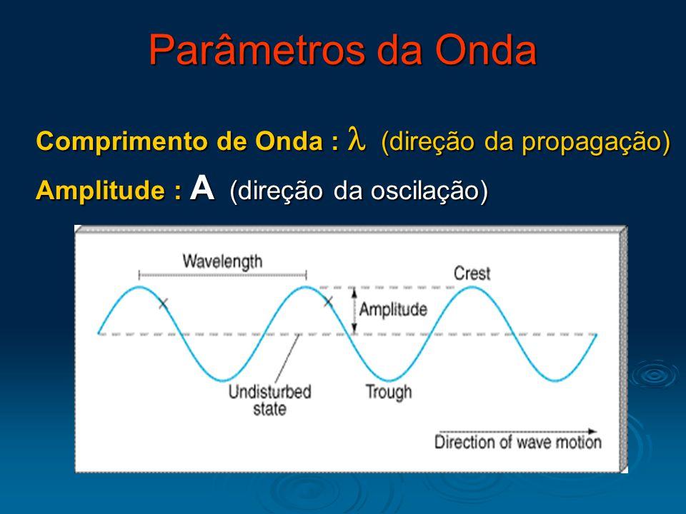 Parâmetros da Onda Comprimento de Onda : l (direção da propagação)
