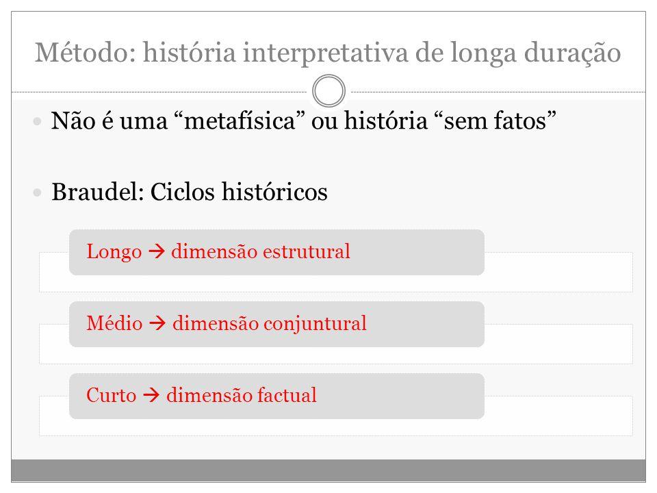 Método: história interpretativa de longa duração