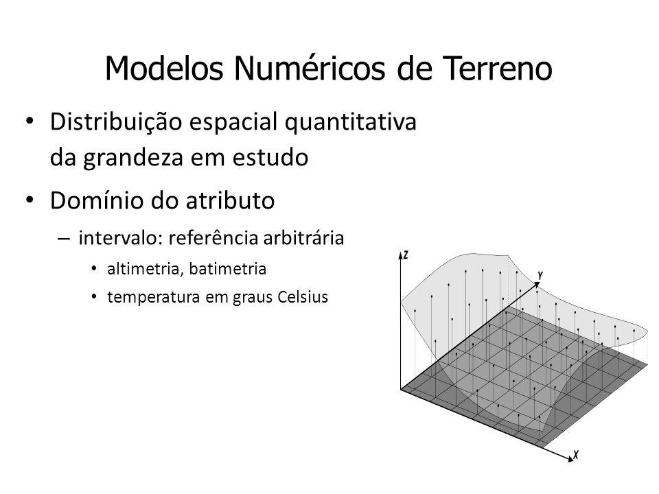 Modelos Numéricos de Terreno