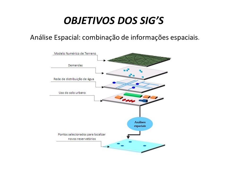 Análise Espacial: combinação de informações espaciais.