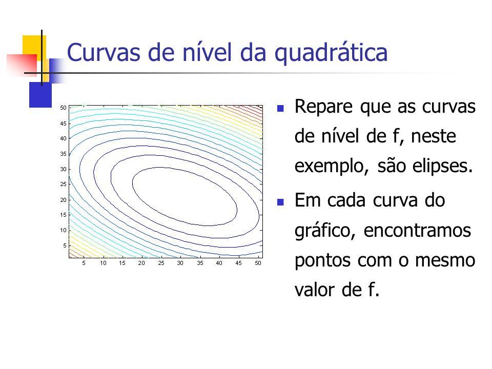 Curvas de nível da quadrática