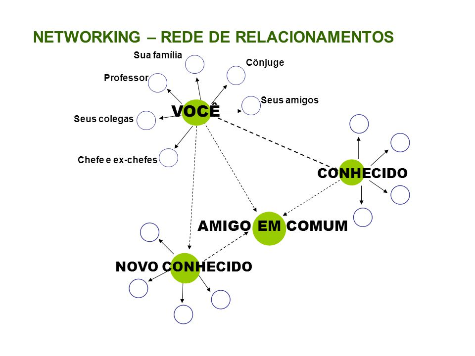 NETWORKING – REDE DE RELACIONAMENTOS