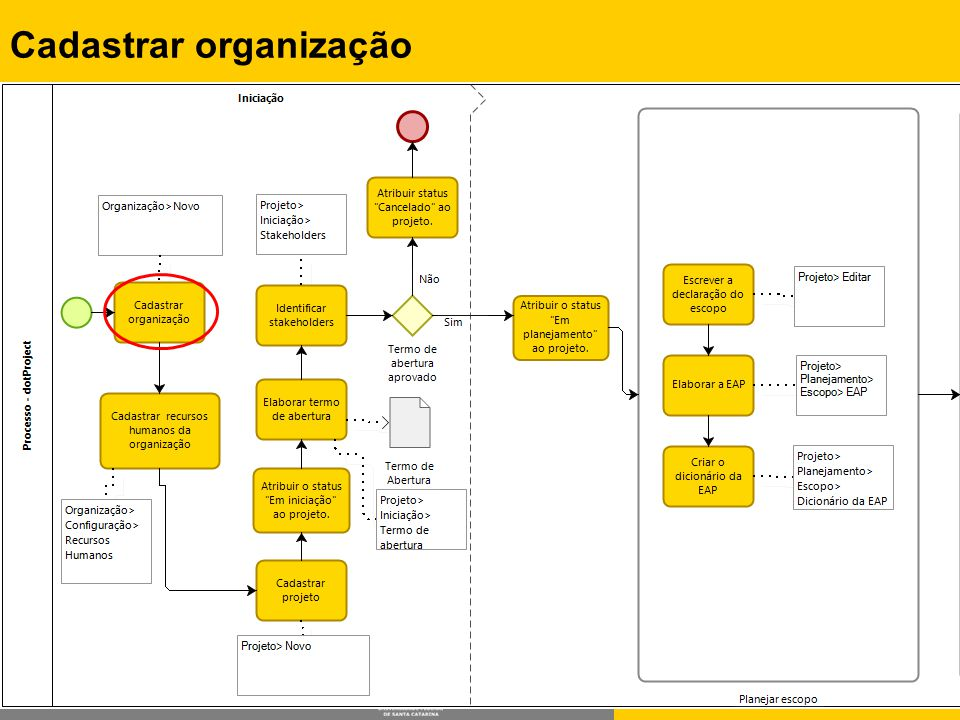 Cadastrar organização