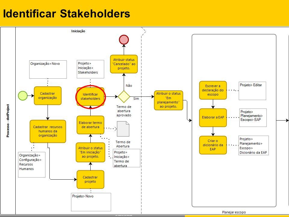 Identificar Stakeholders