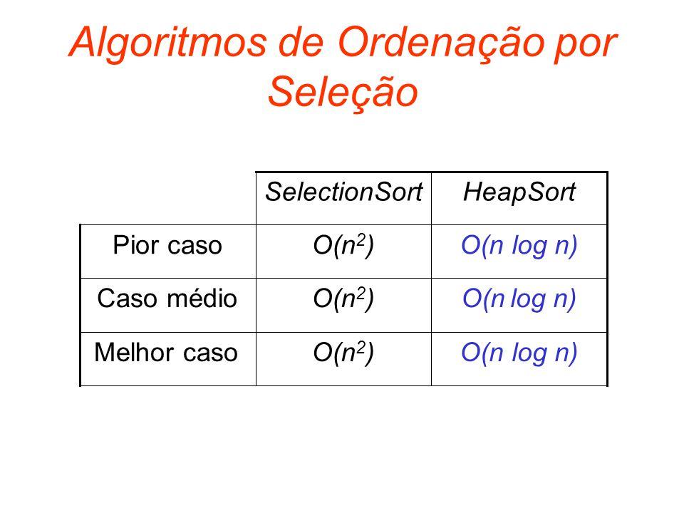 Algoritmos de Ordenação por Seleção