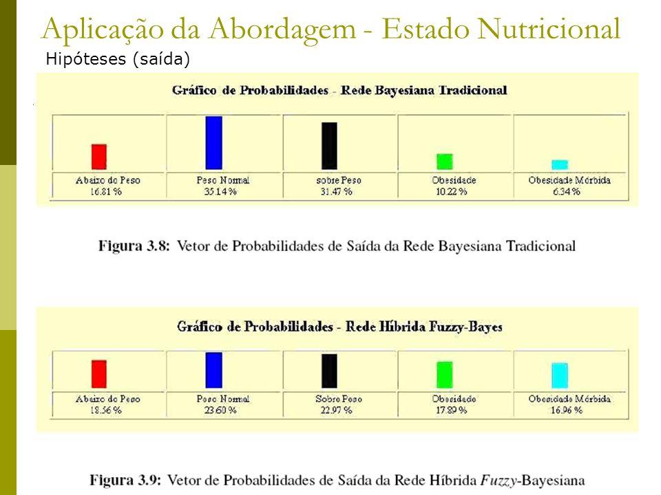 Aplicação da Abordagem - Estado Nutricional