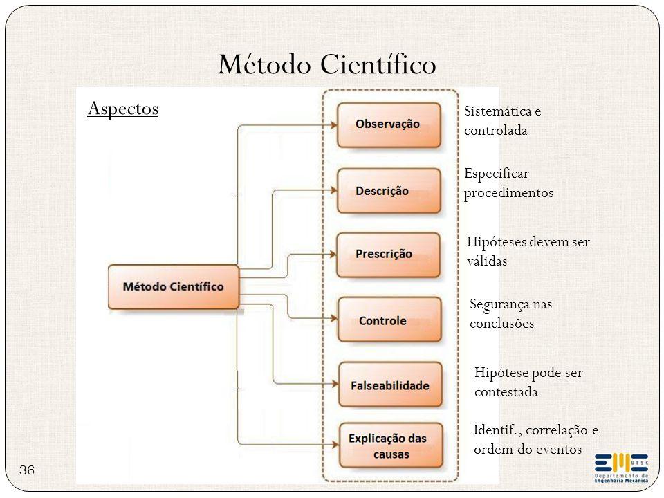 Método Científico Aspectos Sistemática e controlada