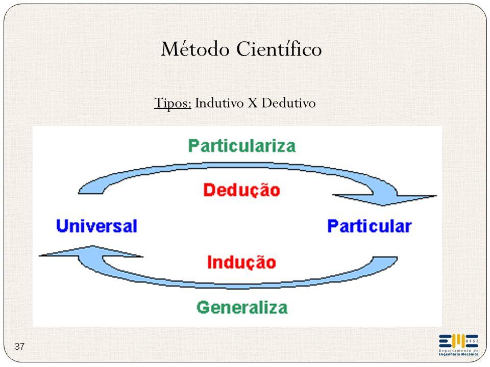 Tipos: Indutivo X Dedutivo