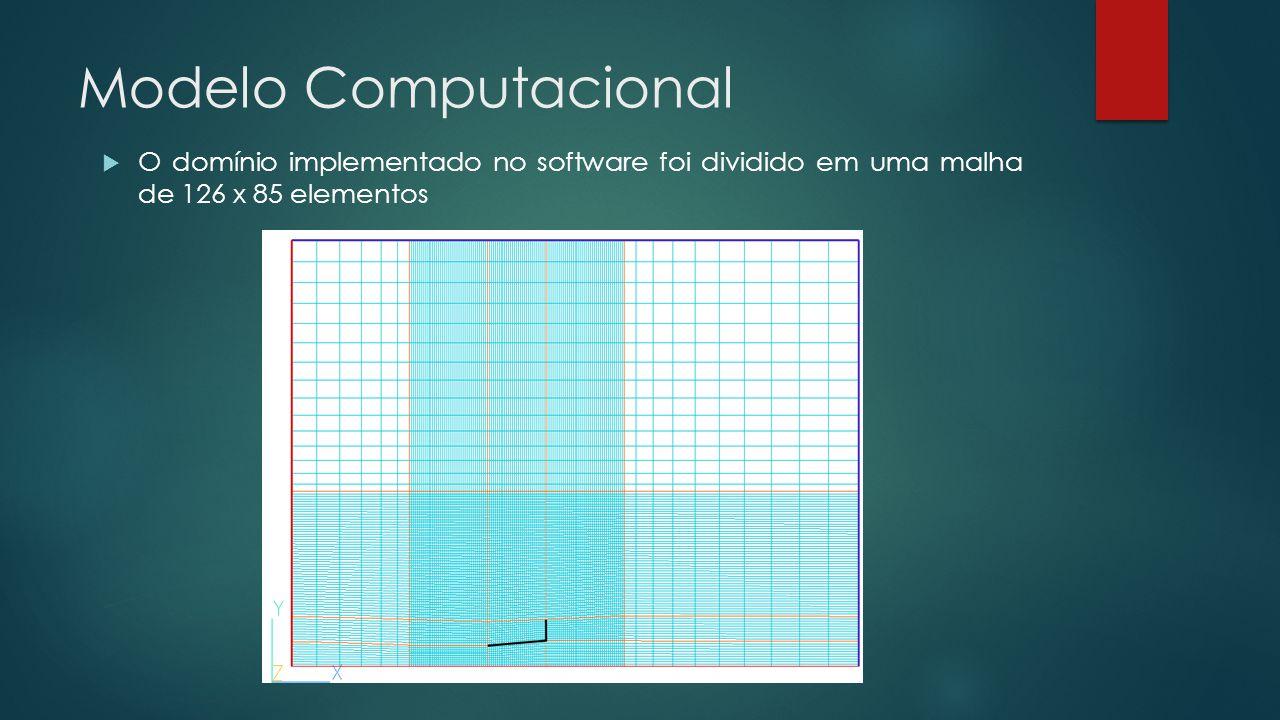 Modelo Computacional O domínio implementado no software foi dividido em uma malha de 126 x 85 elementos.