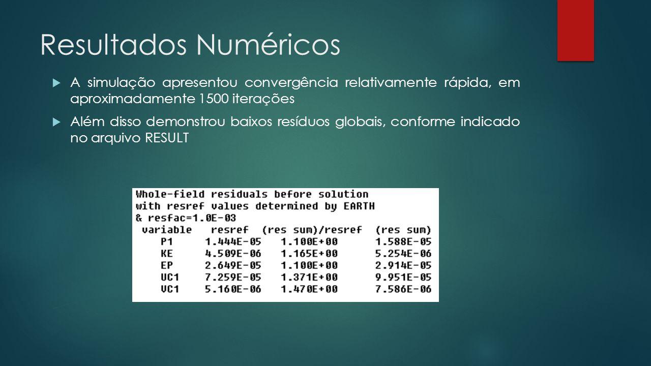 Resultados Numéricos A simulação apresentou convergência relativamente rápida, em aproximadamente 1500 iterações.