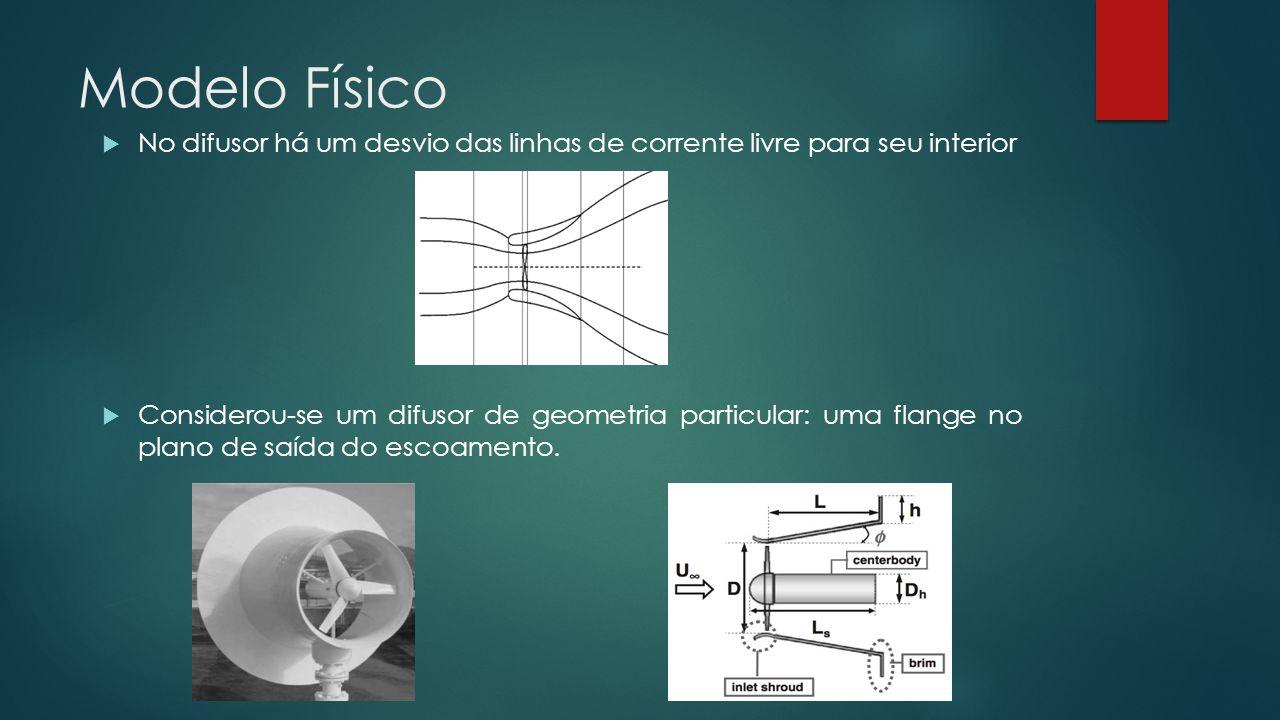 Modelo Físico No difusor há um desvio das linhas de corrente livre para seu interior.