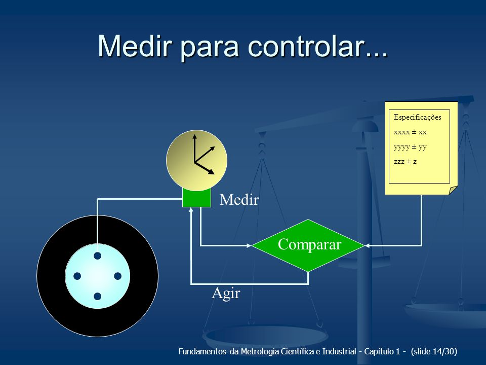 Medir para controlar... Medir Comparar Agir Especificações xxxx ± xx