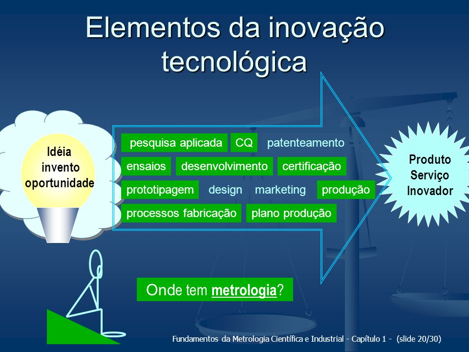 Elementos da inovação tecnológica