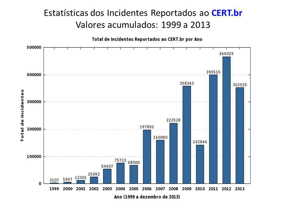 Estatísticas dos Incidentes Reportados ao CERT