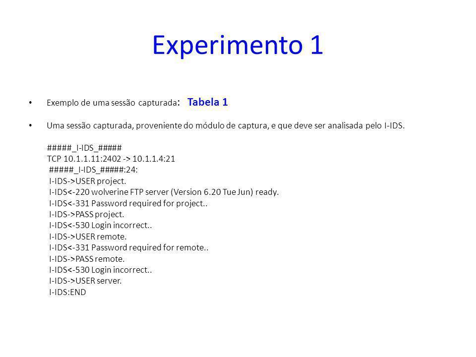 Experimento 1 Exemplo de uma sessão capturada: Tabela 1