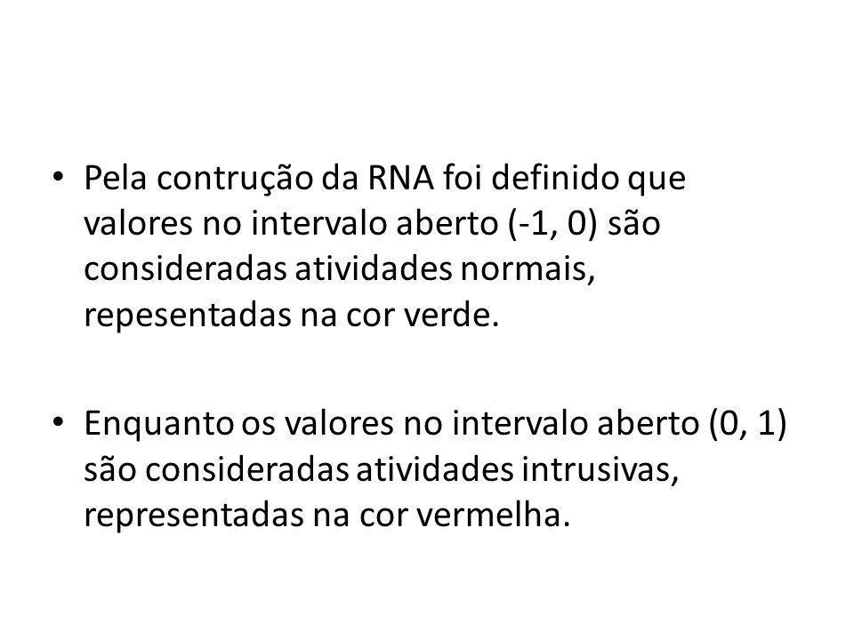 Pela contrução da RNA foi definido que valores no intervalo aberto (-1, 0) são consideradas atividades normais, repesentadas na cor verde.
