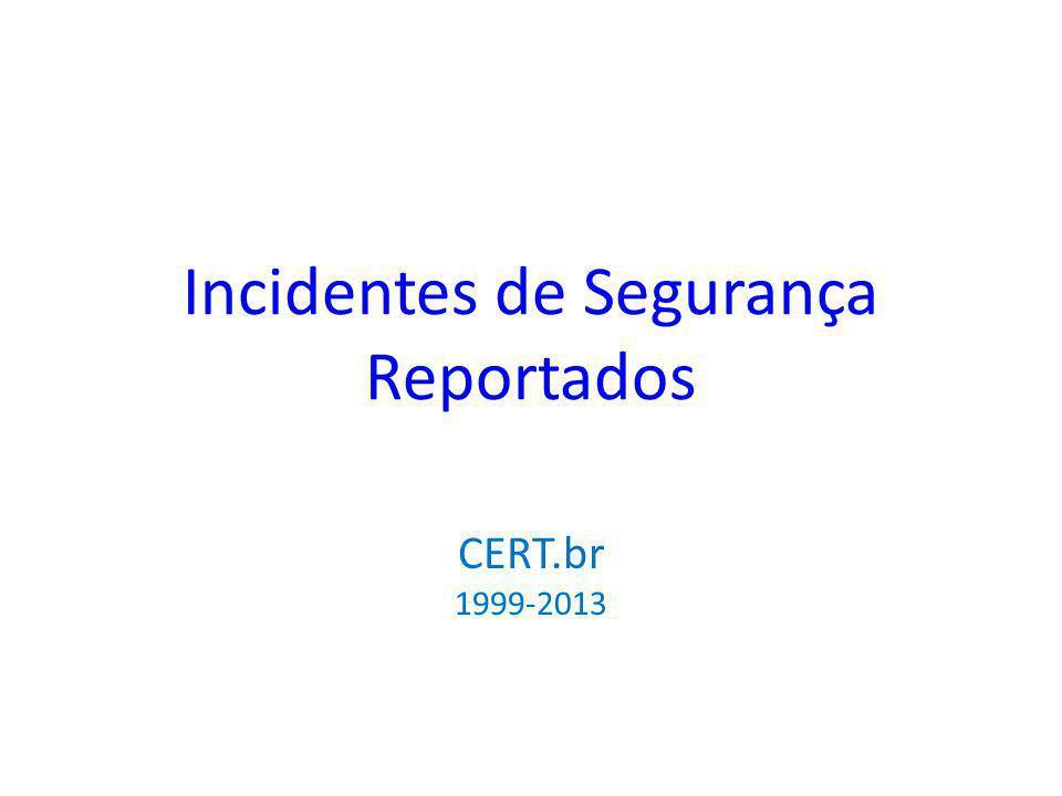 Incidentes de Segurança Reportados