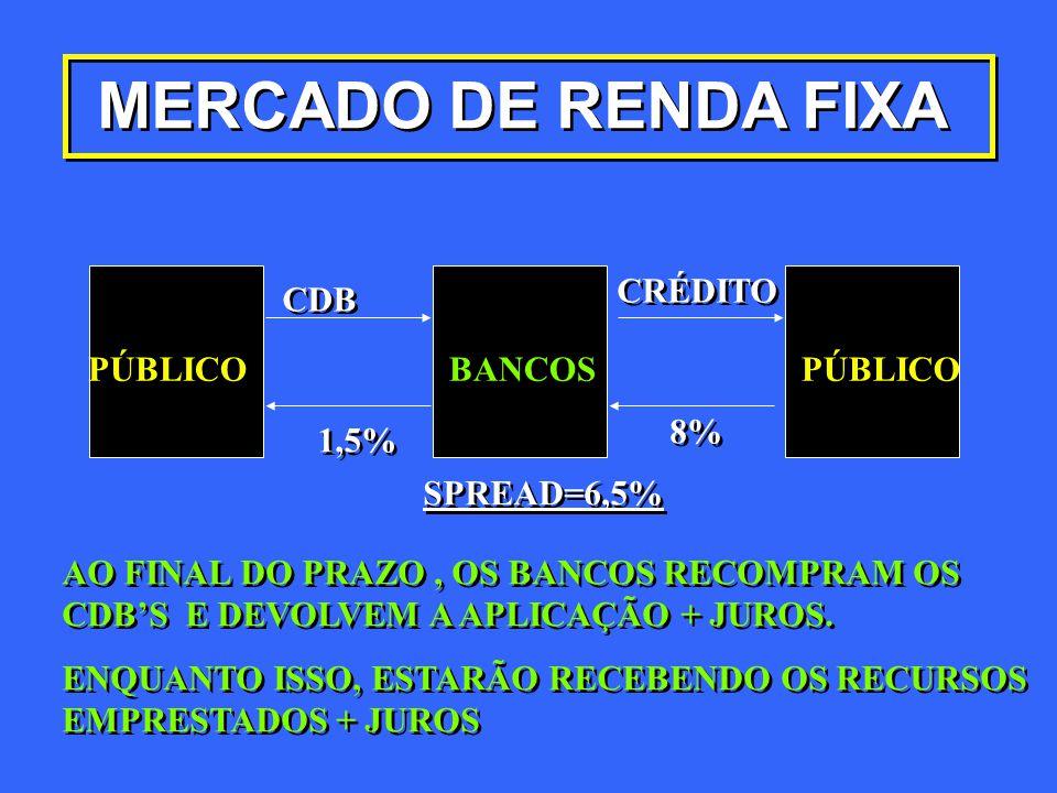 MERCADO DE RENDA FIXA CRÉDITO CDB PÚBLICO BANCOS PÚBLICO 8% 1,5%