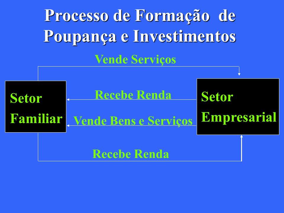Processo de Formação de Poupança e Investimentos