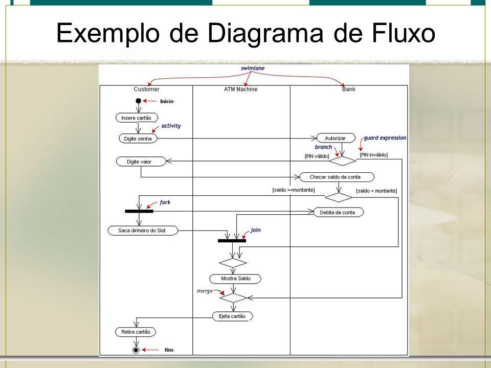 Exemplo de Diagrama de Fluxo