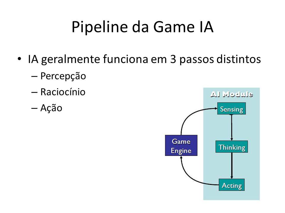 Pipeline da Game IA IA geralmente funciona em 3 passos distintos