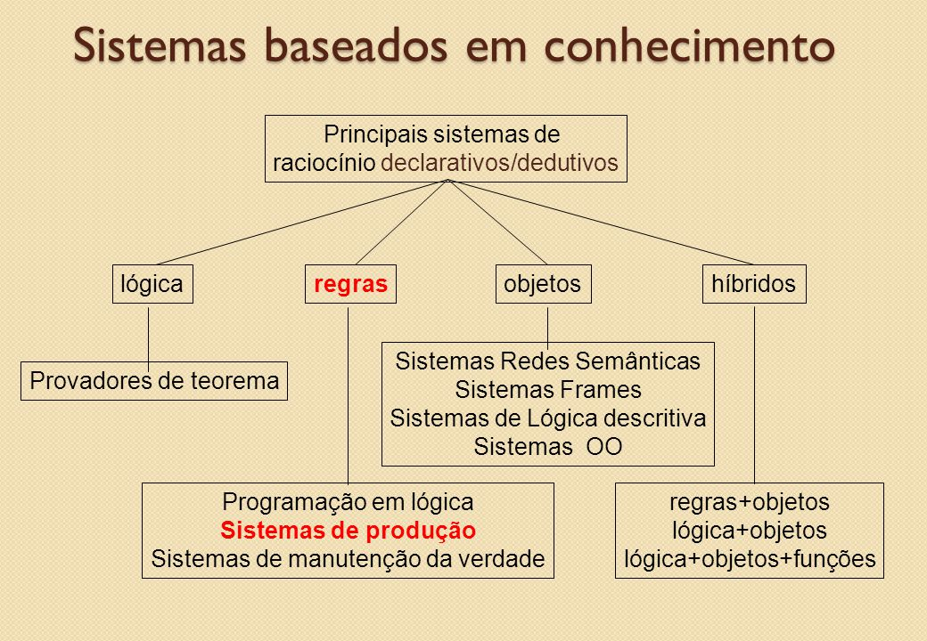 Sistemas baseados em conhecimento