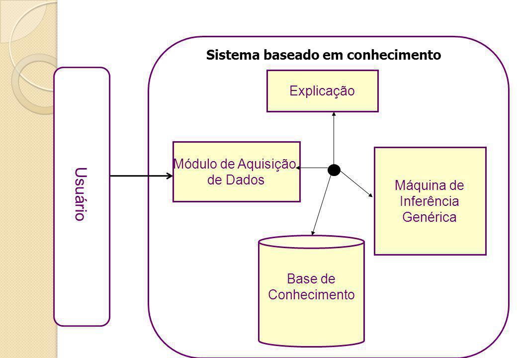 Usuário Sistema baseado em conhecimento Explicação Módulo de Aquisição