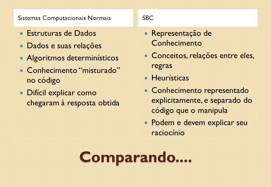 Comparando.... Estruturas de Dados Dados e suas relações