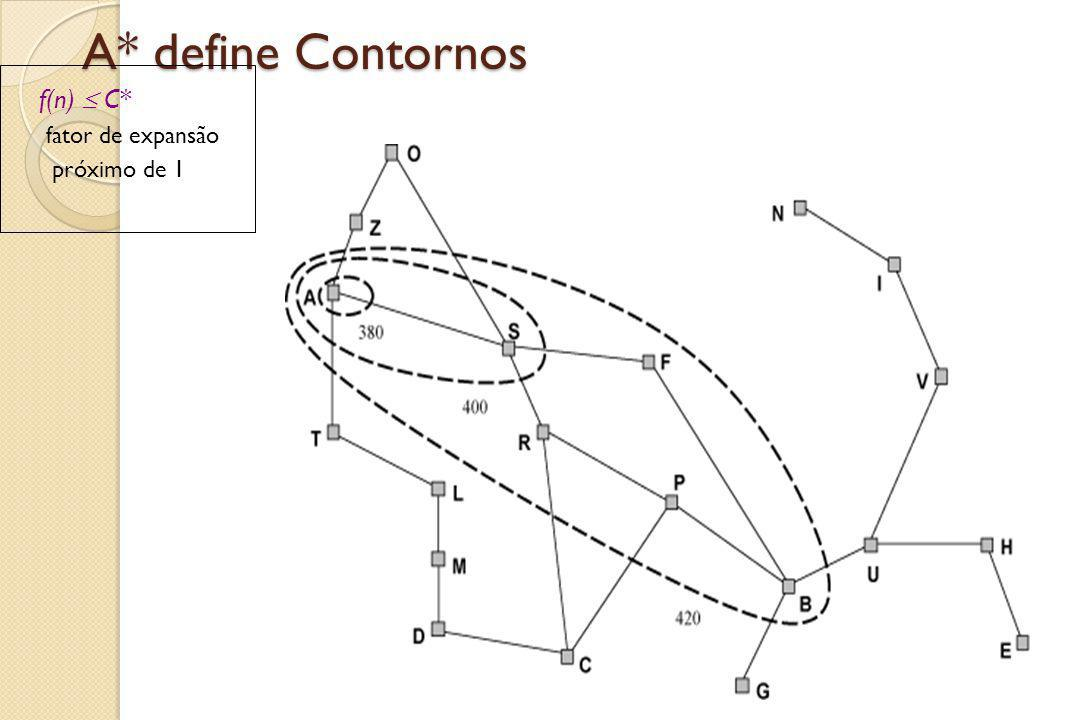 A* define Contornos f(n)  C* fator de expansão próximo de 1