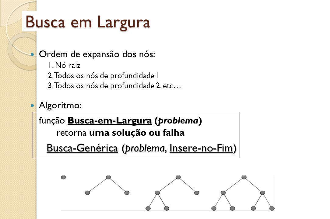 Busca em Largura Busca-Genérica (problema, Insere-no-Fim)
