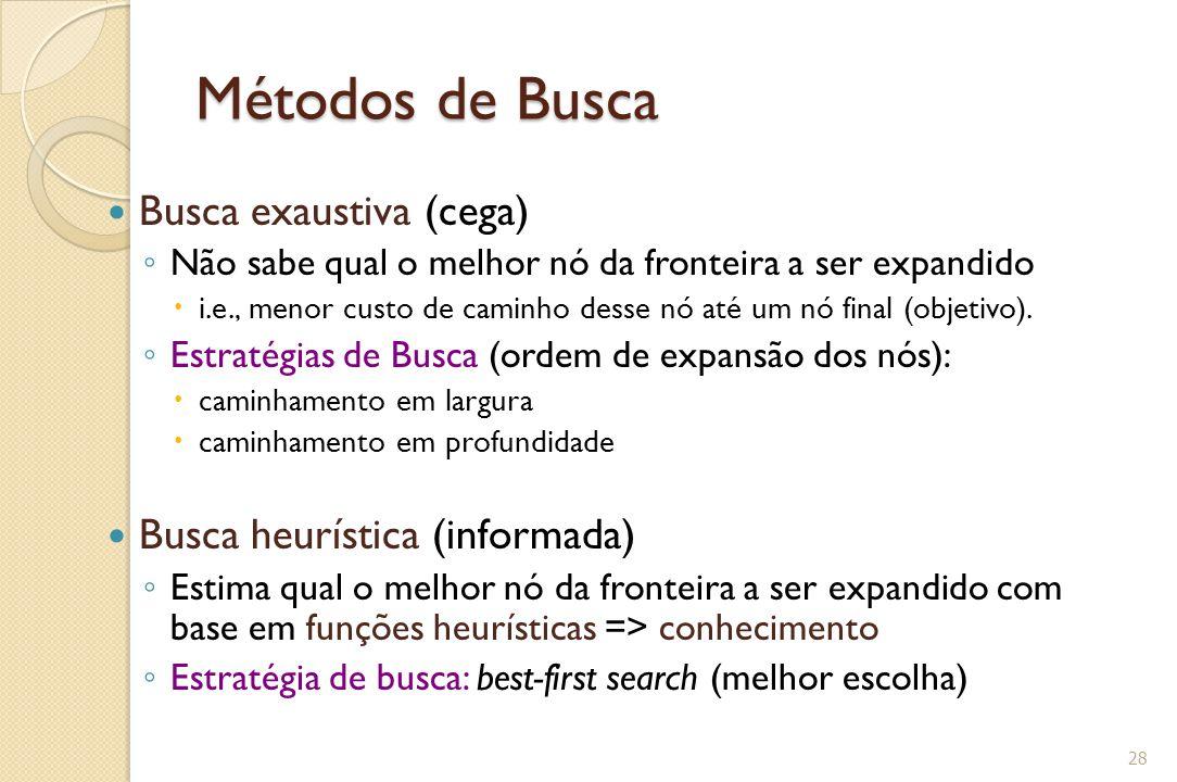 Métodos de Busca Busca exaustiva (cega) Busca heurística (informada)