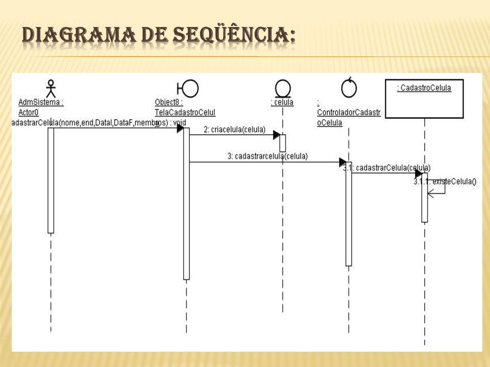 Diagrama de Seqüência: