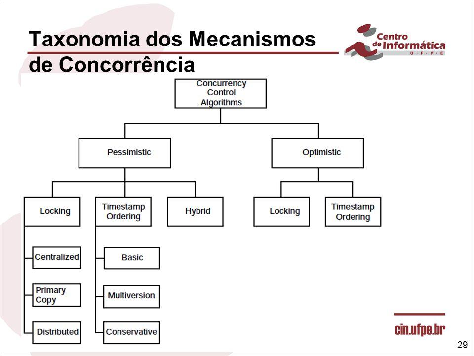Taxonomia dos Mecanismos de Concorrência