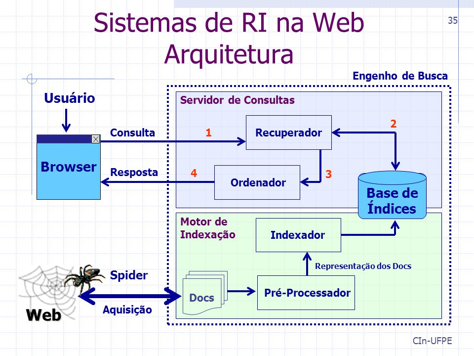Sistemas de RI na Web Arquitetura