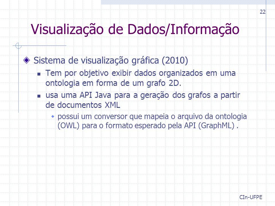 Visualização de Dados/Informação