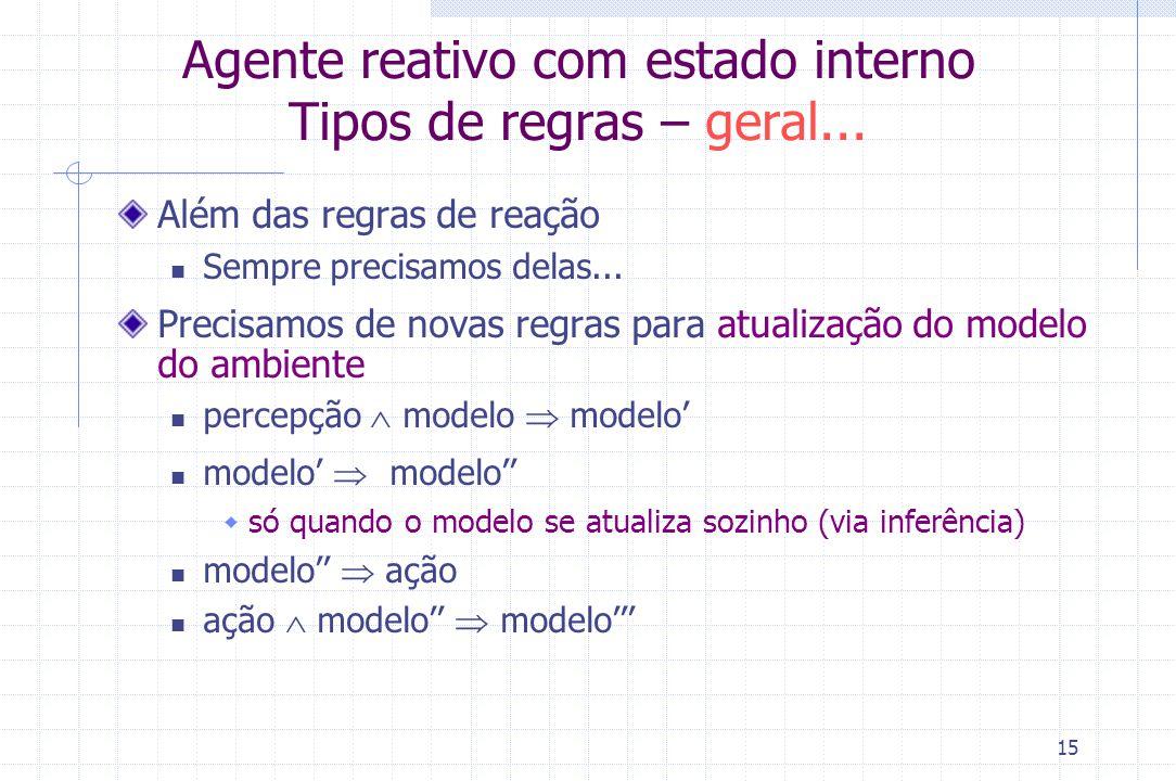 Agente reativo com estado interno Tipos de regras – geral...