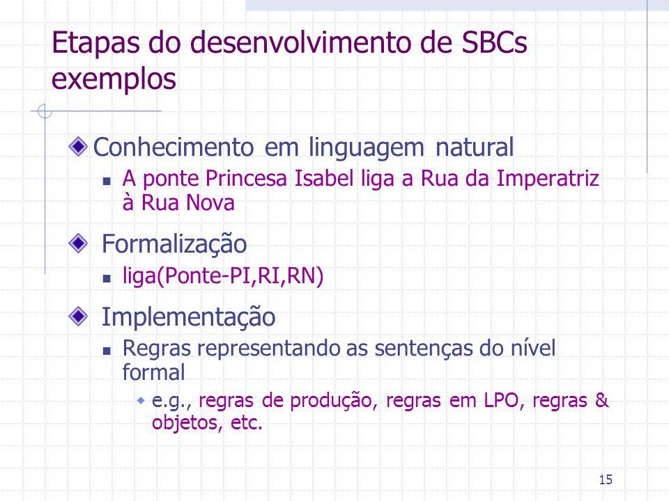 Etapas do desenvolvimento de SBCs exemplos