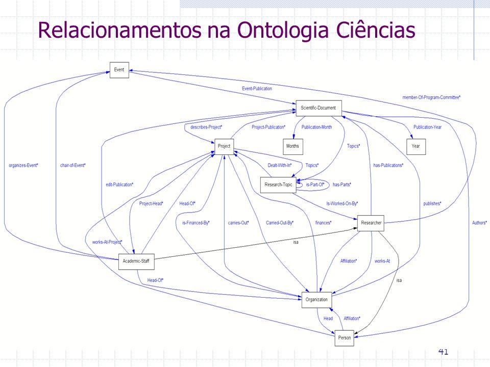 Relacionamentos na Ontologia Ciências