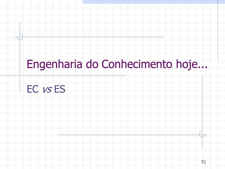 Engenharia do Conhecimento hoje...