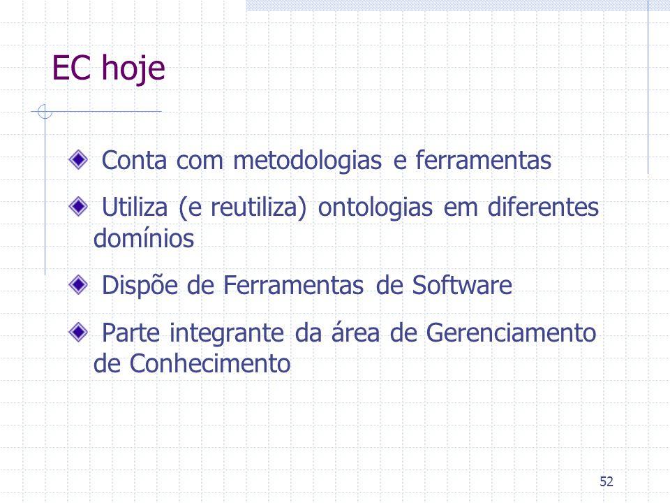 EC hoje Conta com metodologias e ferramentas