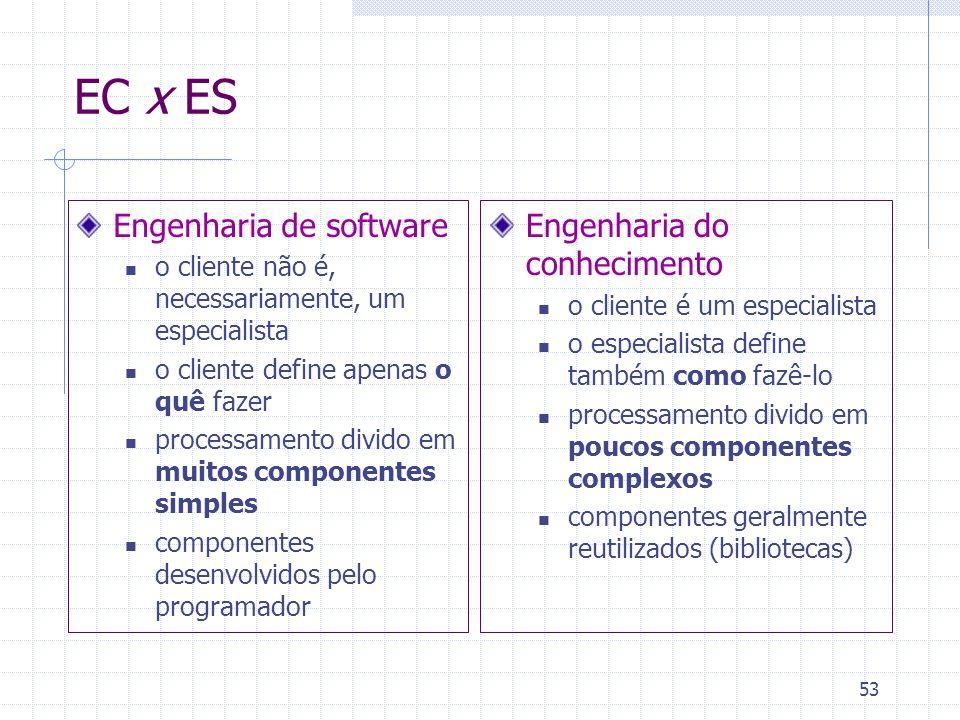 EC x ES Engenharia de software Engenharia do conhecimento