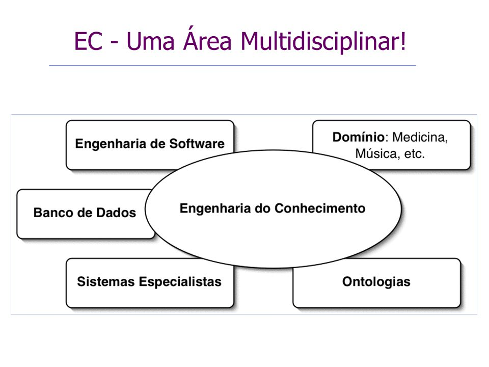 EC - Uma Área Multidisciplinar!