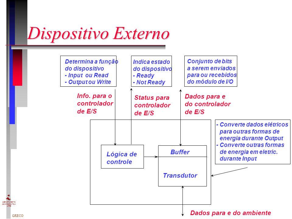 Dispositivo Externo Info. para o Dados para e Status para controlador