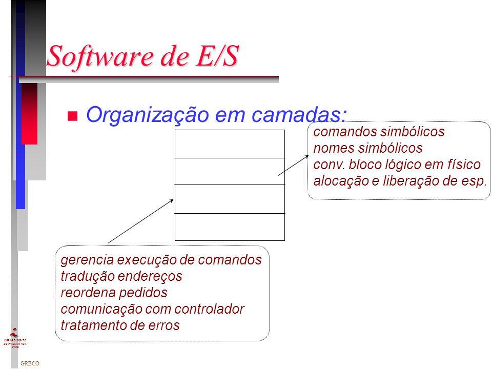 Software de E/S Organização em camadas: comandos simbólicos