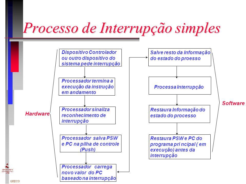 Processo de Interrupção simples