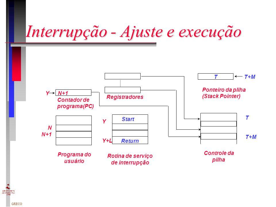 Interrupção - Ajuste e execução