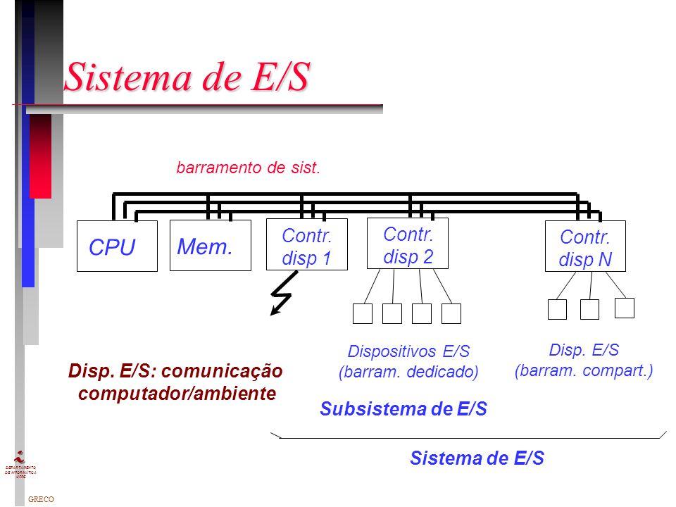 Sistema de E/S CPU Mem. Contr. Contr. Contr. disp 1 disp 2 disp N