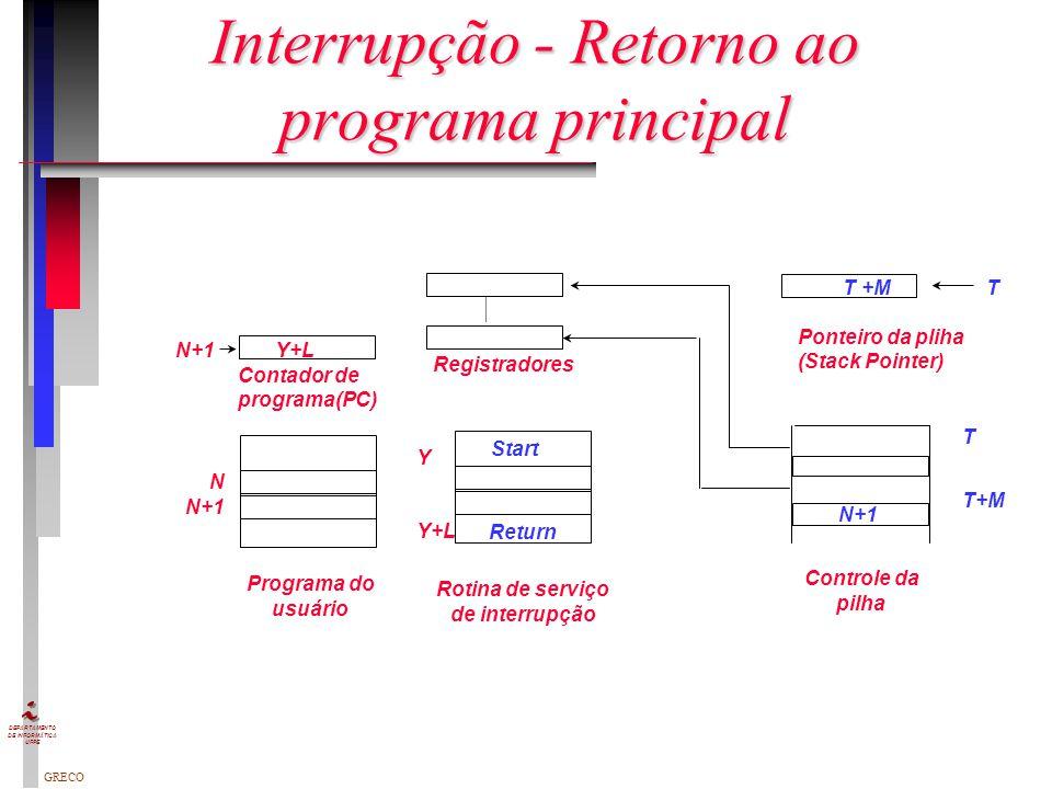 Interrupção - Retorno ao programa principal